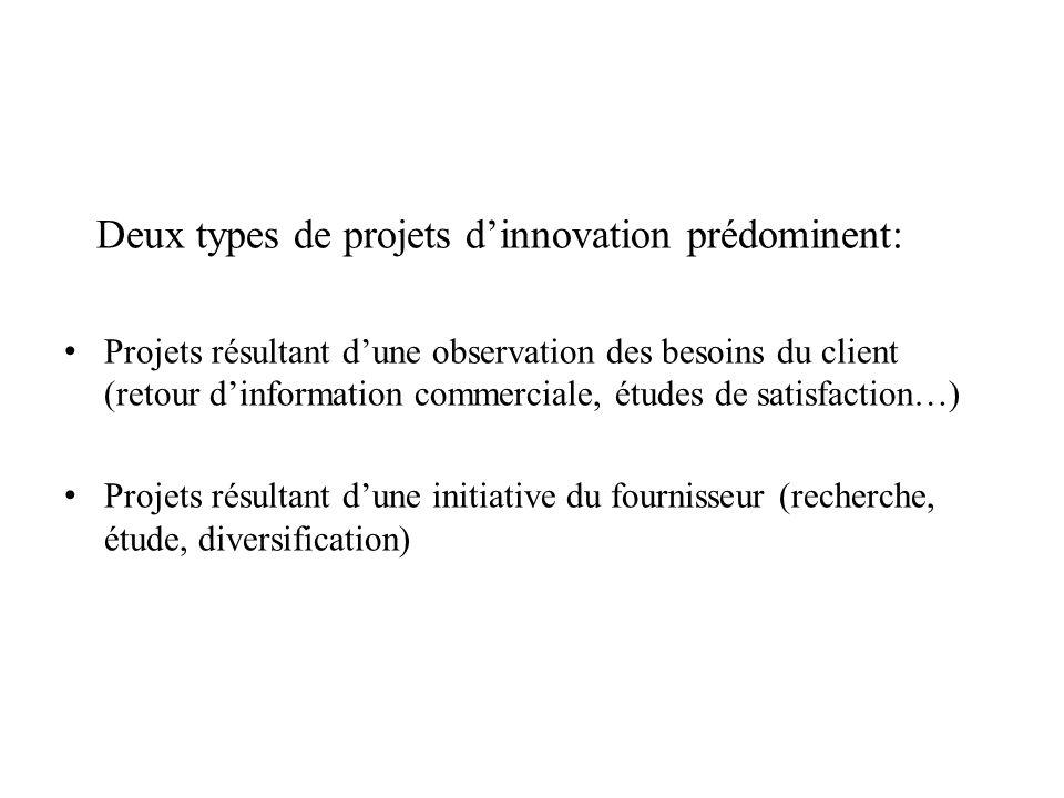 Deux types de projets d'innovation prédominent: