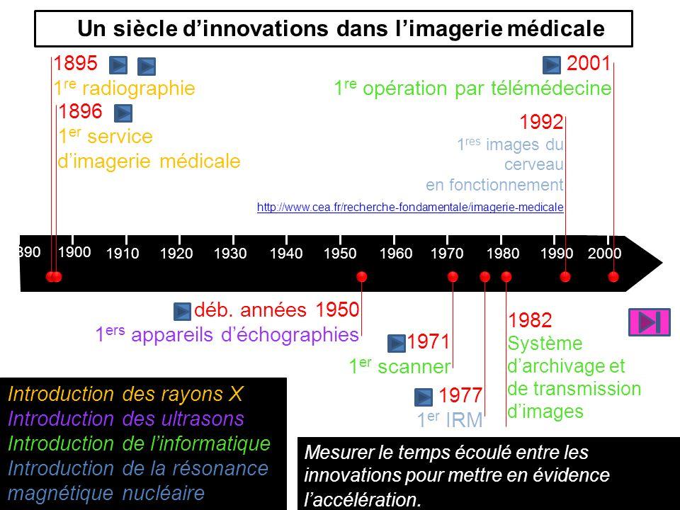 Un siècle d'innovations dans l'imagerie médicale