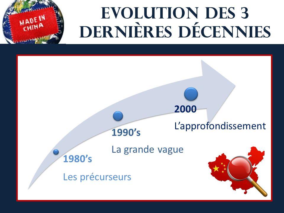 EVOLUTION Des 3 dernières décennies