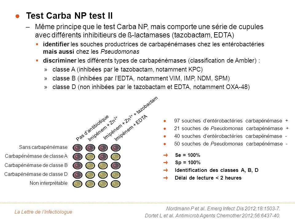 Conclusion : Carba NP et Carba NP test II