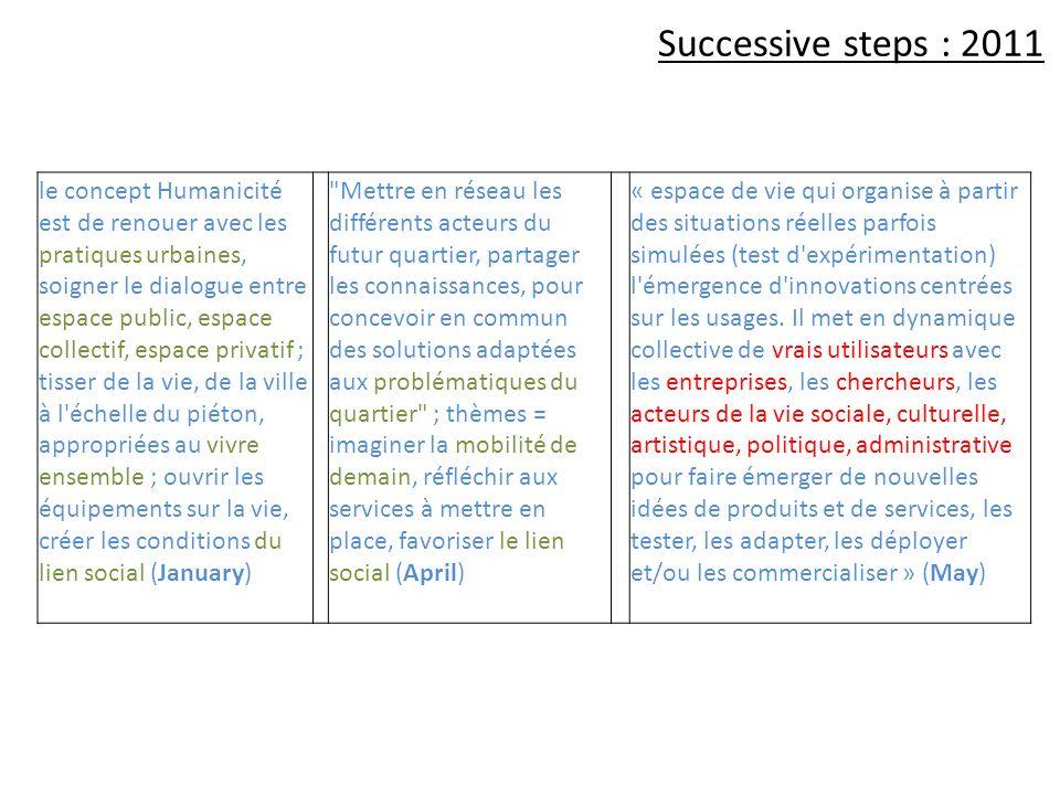 Successive steps : 2011