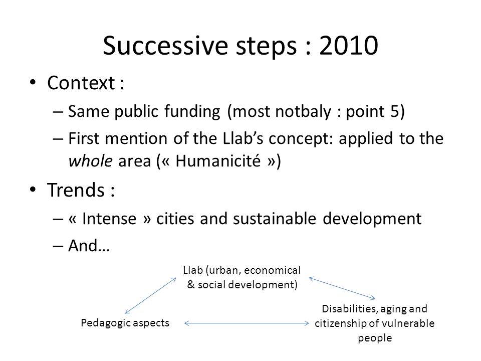 Successive steps : 2010 Context : Trends :