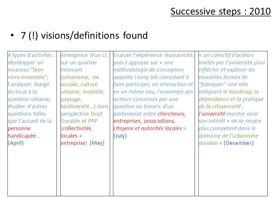 7 (!) visions/definitions found