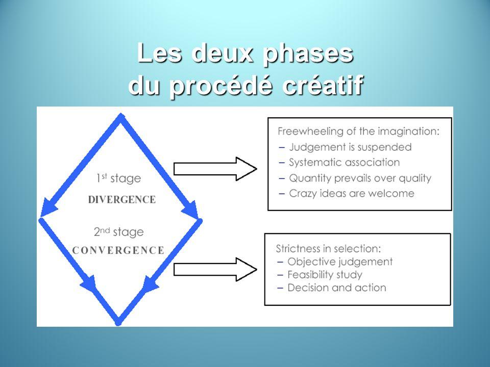Les deux phases du procédé créatif