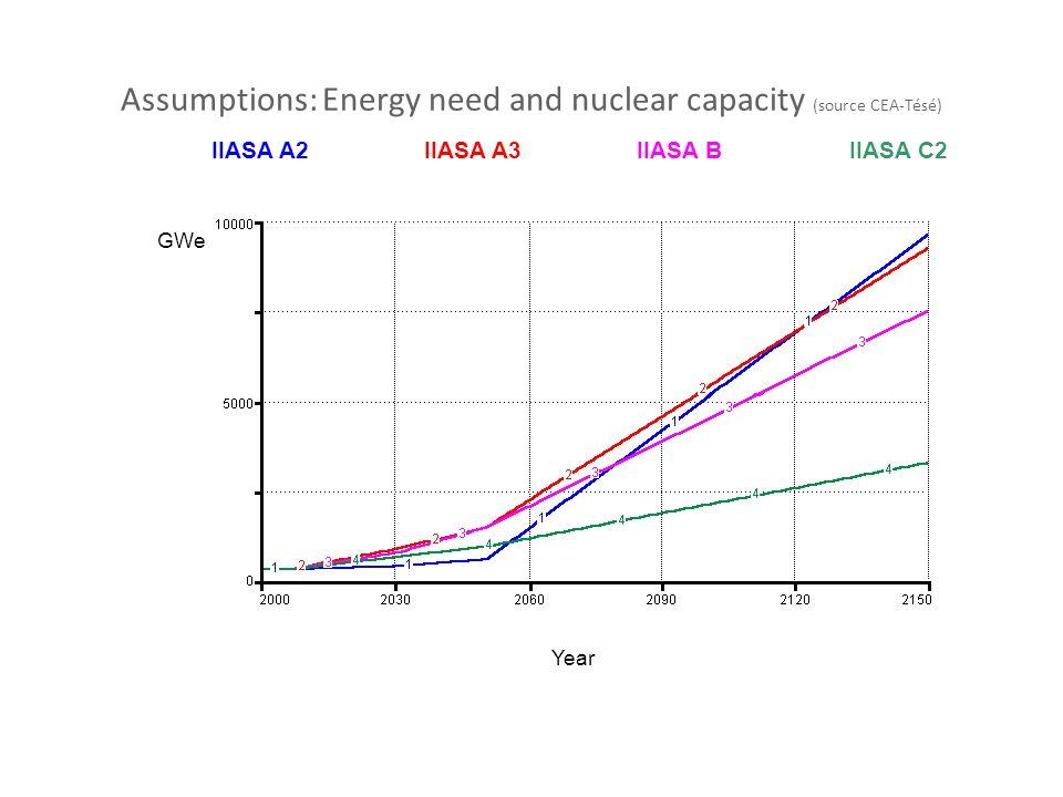 Assumptions: Energy need and nuclear capacity (source CEA-Tésé)