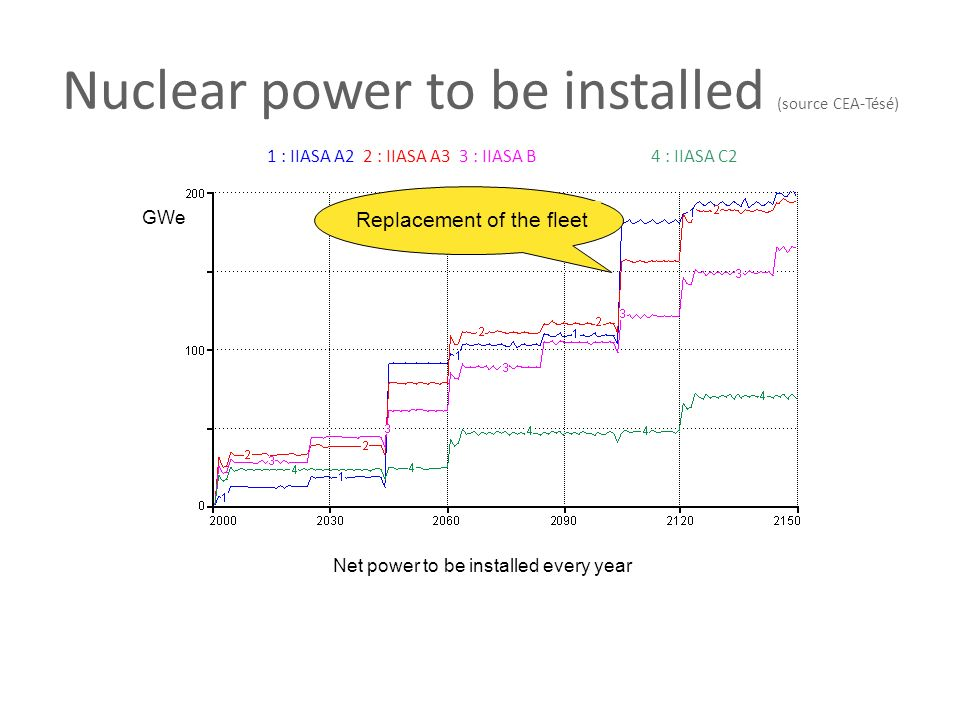Nuclear power to be installed (source CEA-Tésé)
