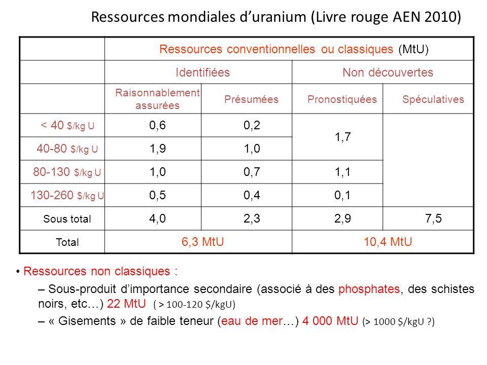 Ressources mondiales d'uranium (Livre rouge AEN 2010)