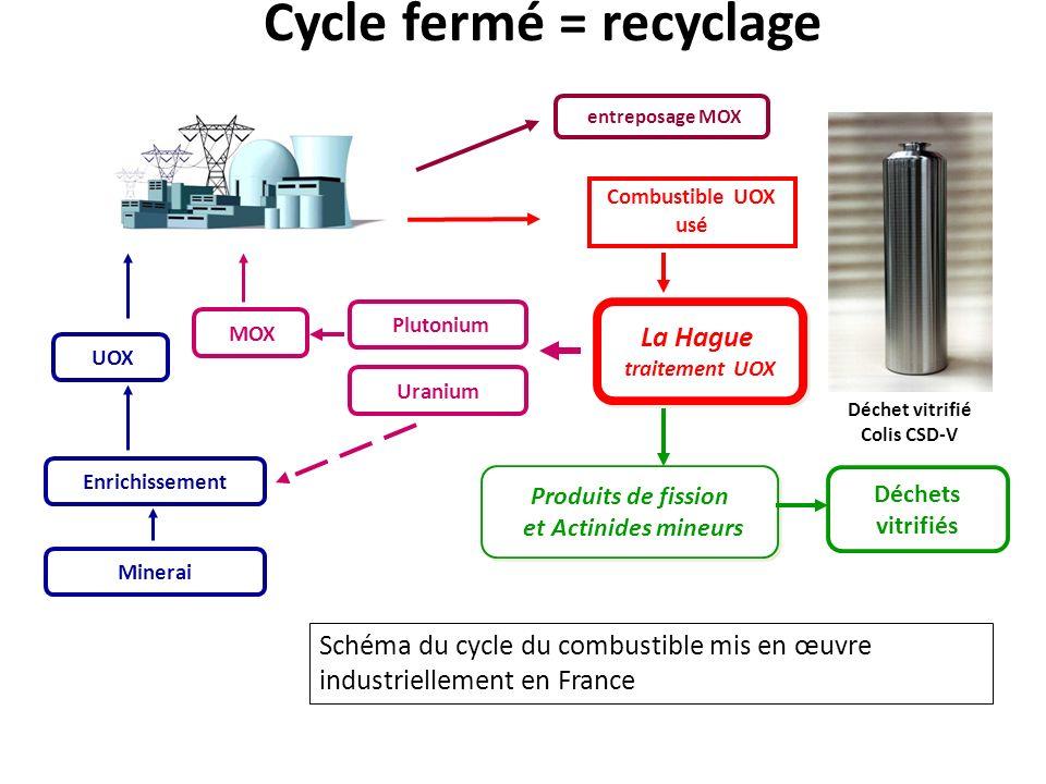 Cycle fermé = recyclage