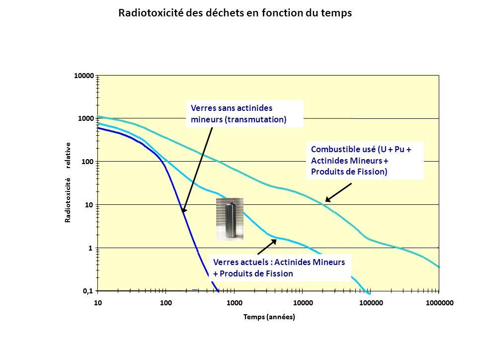 Radiotoxicité des déchets en fonction du temps