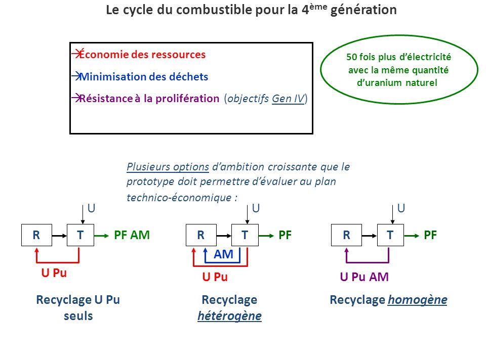 Le cycle du combustible pour la 4ème génération