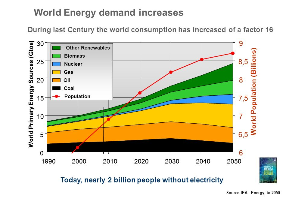 World Energy demand increases