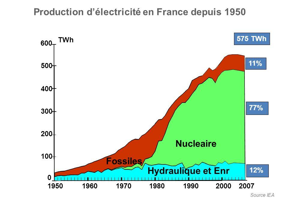 Production d'électricité en France depuis 1950