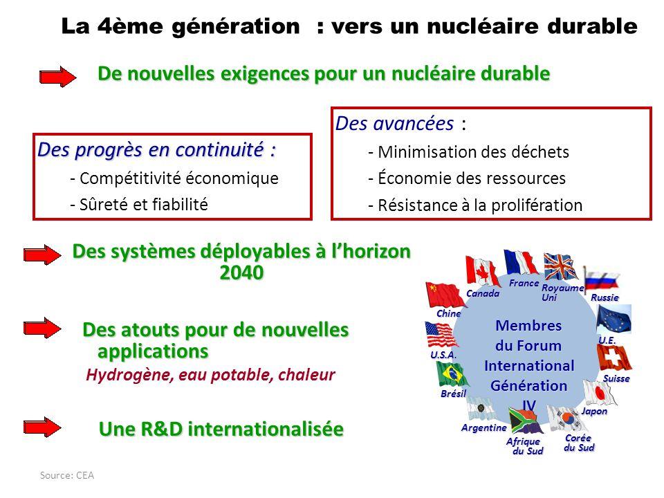 La 4ème génération : vers un nucléaire durable