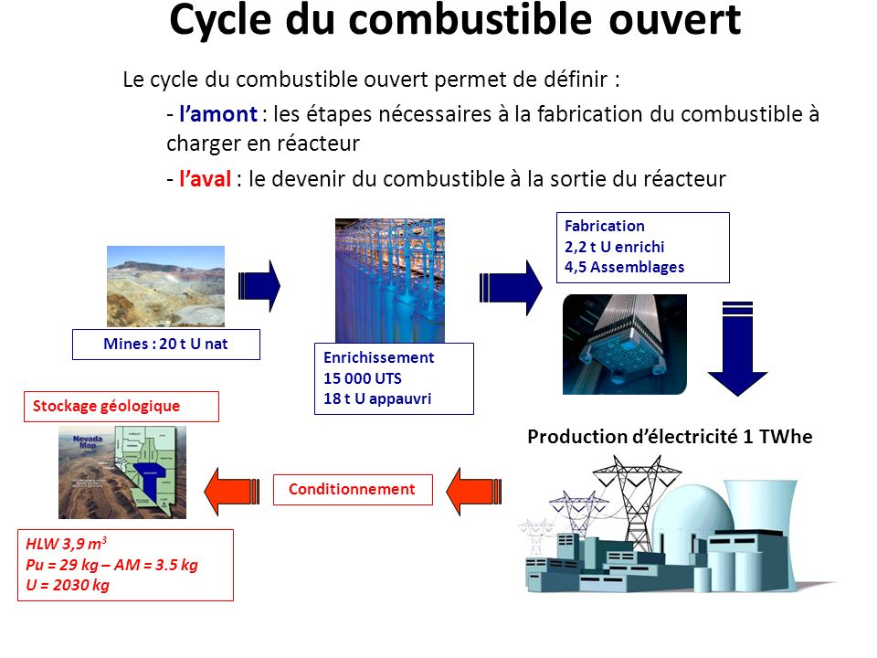 Cycle du combustible ouvert