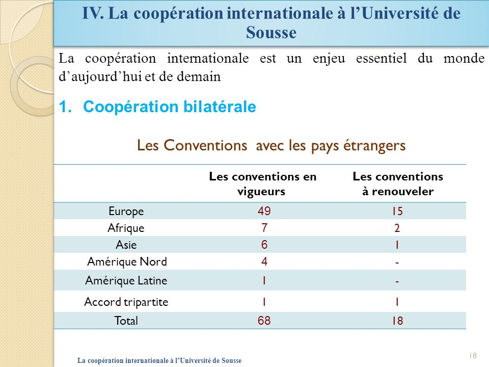 IV. La coopération internationale à l'Université de Sousse