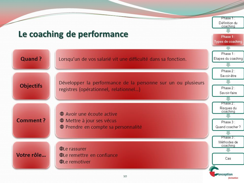 Le coaching de performance