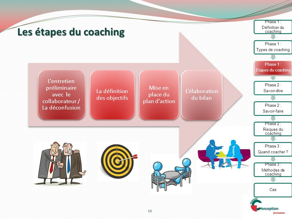 Phase 1 : Définition du coaching. Types de coaching. Etapes du coaching. Phase 2 : Savoir-être.