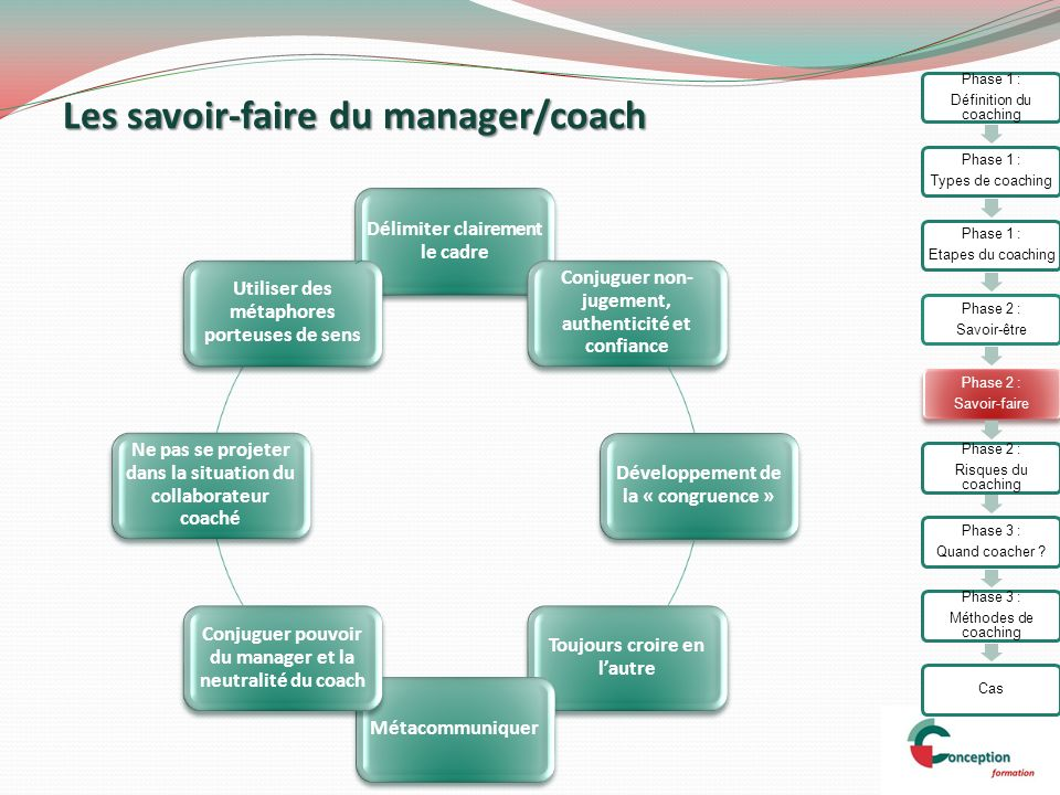 Manager vos collaborateurs en utilisant les m thodes de coaching ppt video - Savoir faire authenticite ...