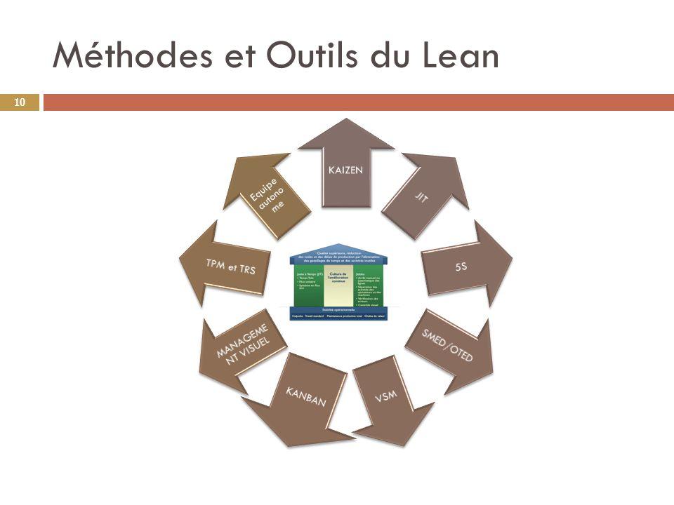 Méthodes et Outils du Lean