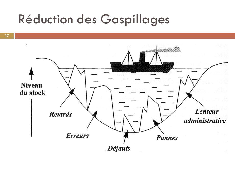 Réduction des Gaspillages