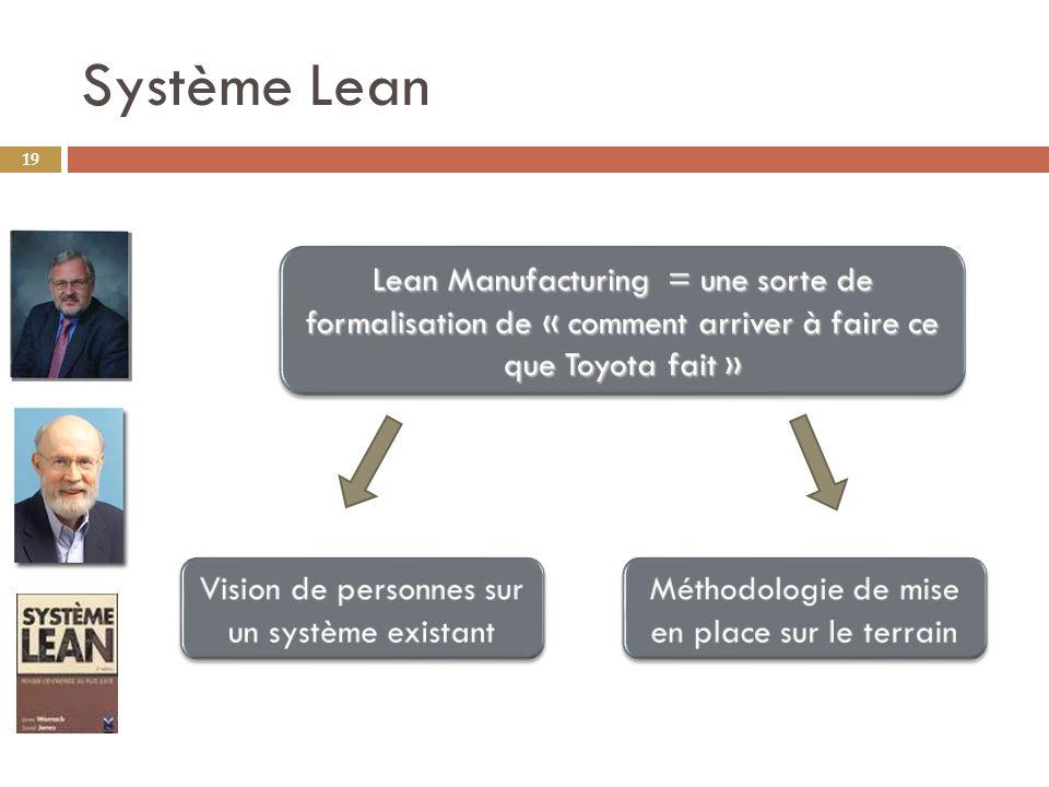 Système Lean Lean Manufacturing = une sorte de formalisation de « comment arriver à faire ce que Toyota fait »