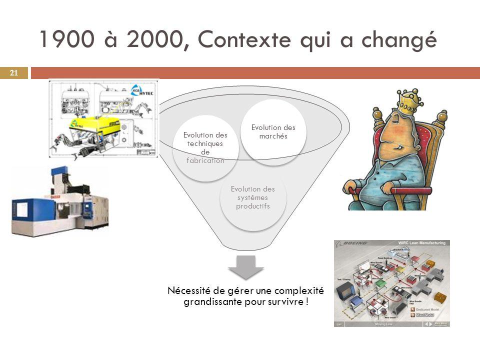 1900 à 2000, Contexte qui a changé Nécessité de gérer une complexité grandissante pour survivre ! Evolution des systèmes productifs.