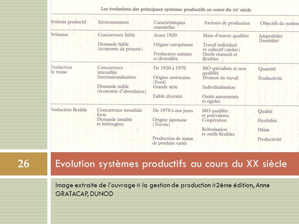 Evolution systèmes productifs au cours du XX siècle