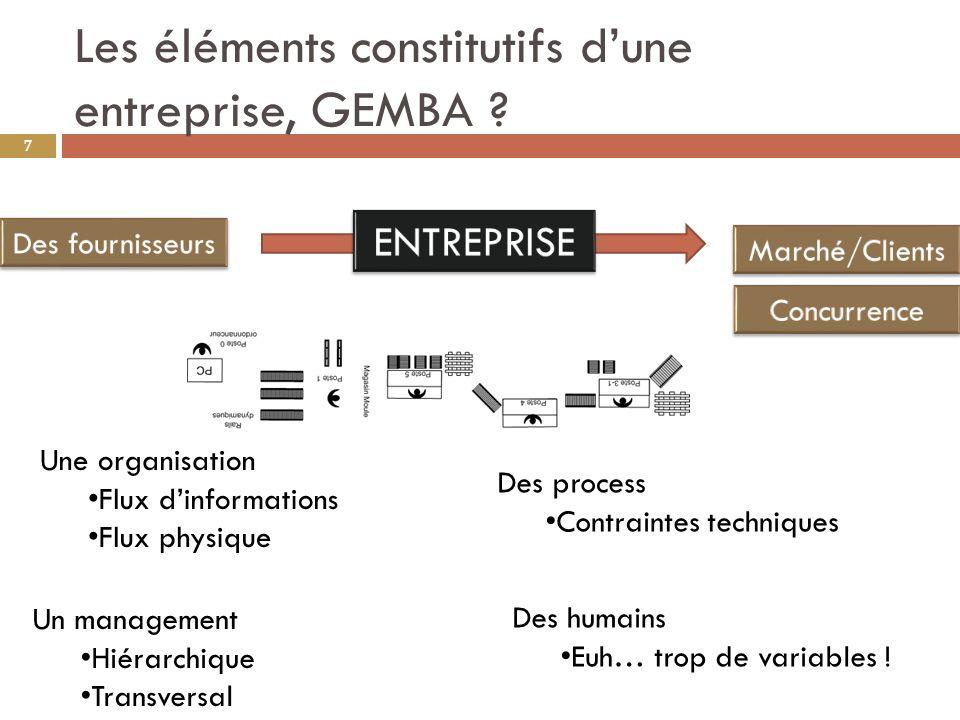 Les éléments constitutifs d'une entreprise, GEMBA