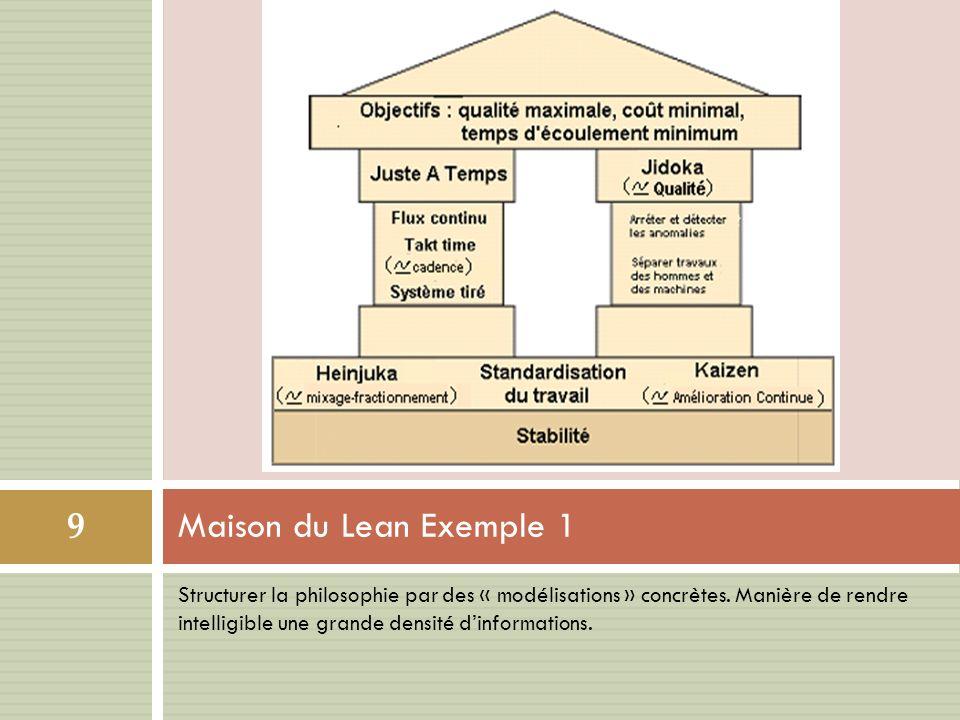 Maison du Lean Exemple 1