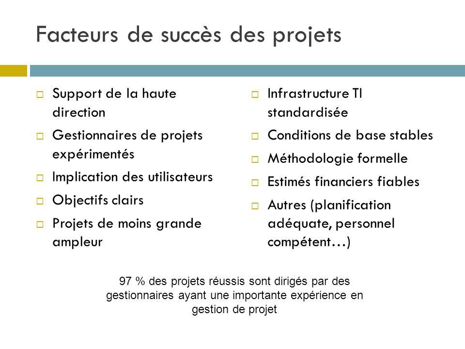 Facteurs de succès des projets