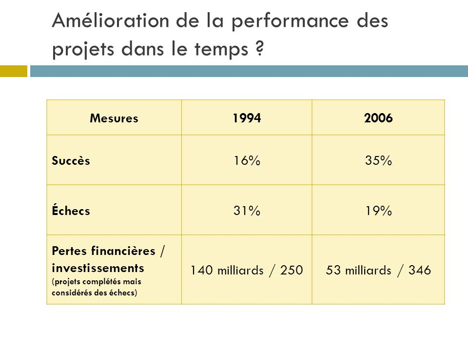 Amélioration de la performance des projets dans le temps
