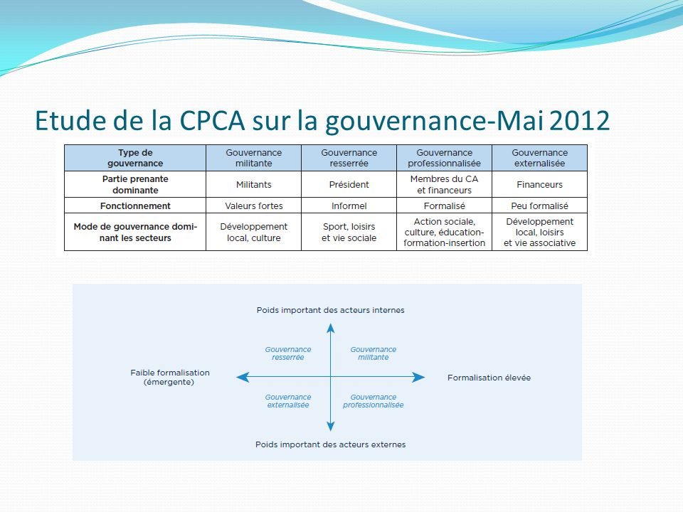 Etude de la CPCA sur la gouvernance-Mai 2012