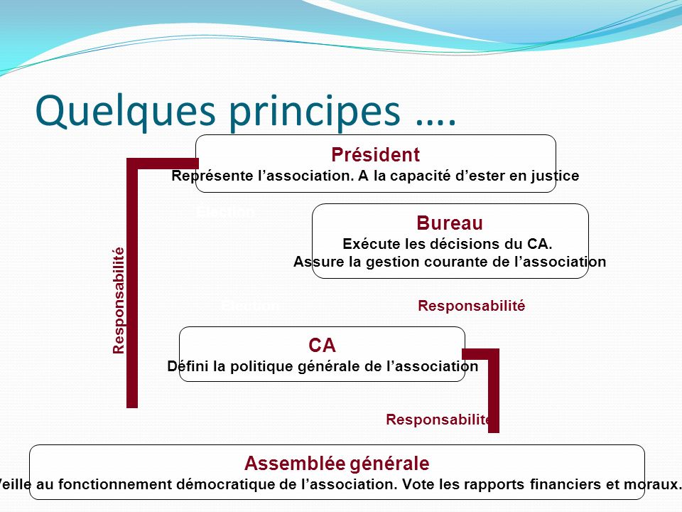 Quelques principes ….