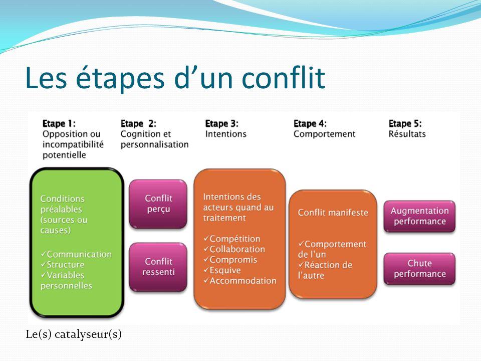 Les étapes d'un conflit