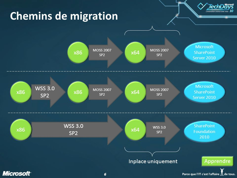Chemins de migration x86 x64 x86 WSS 3.0 SP2 x86 x64 WSS 3.0 SP2 x64