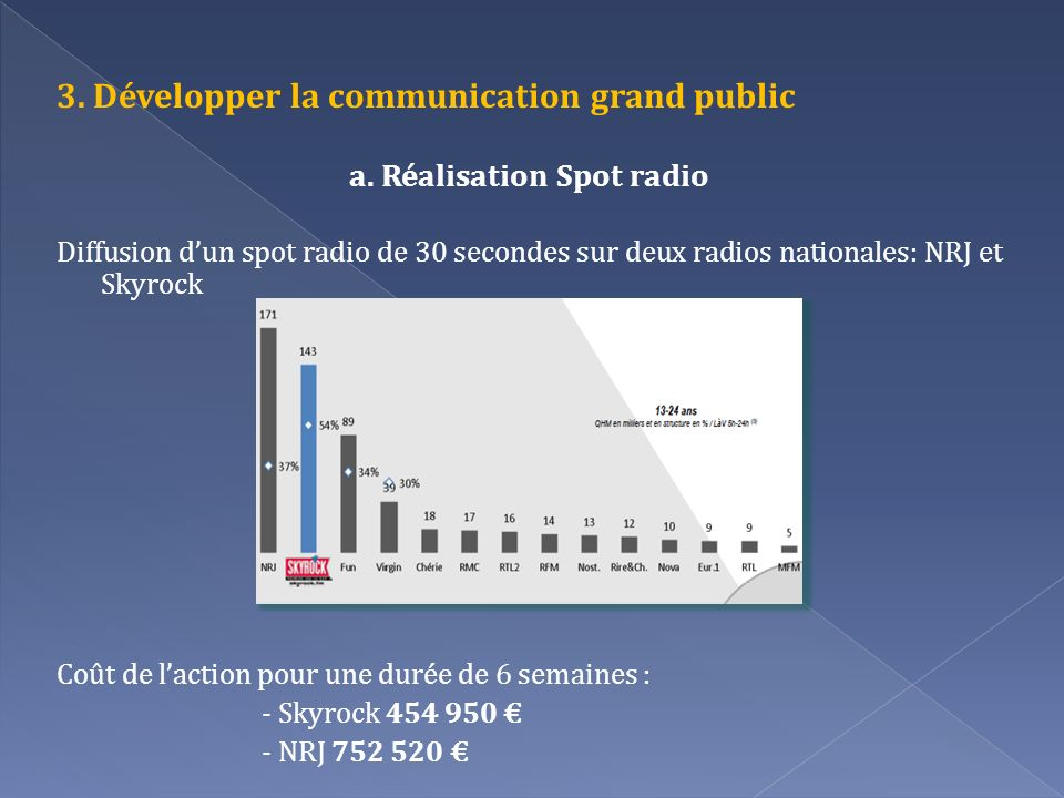 a. Réalisation Spot radio