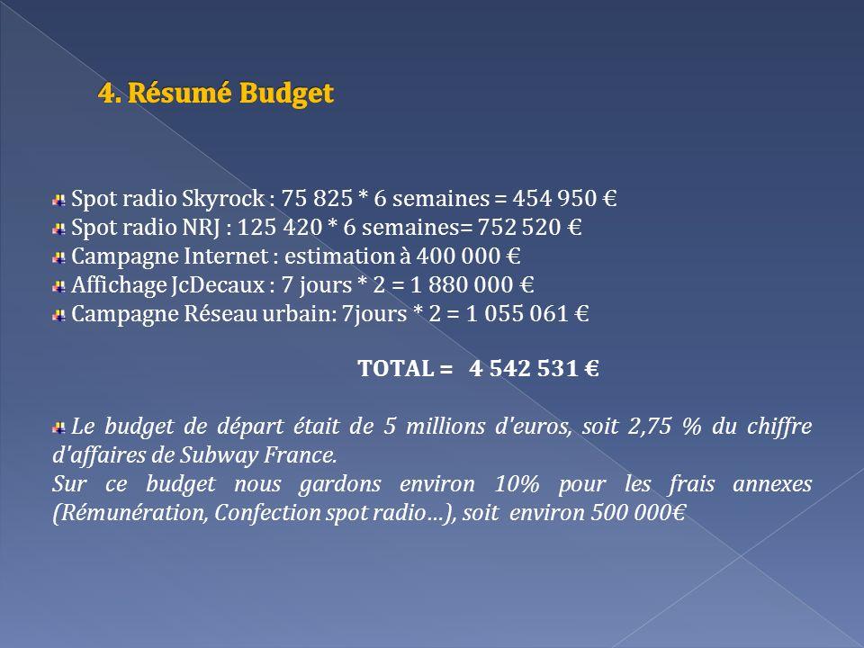 4. Résumé Budget Spot radio Skyrock : 75 825 * 6 semaines = 454 950 €