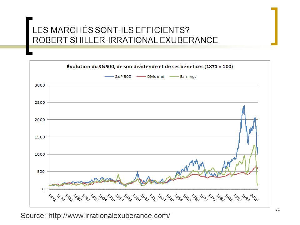 LES MARCHÉS SONT-ILS EFFICIENTS ROBERT SHILLER-IRRATIONAL EXUBERANCE