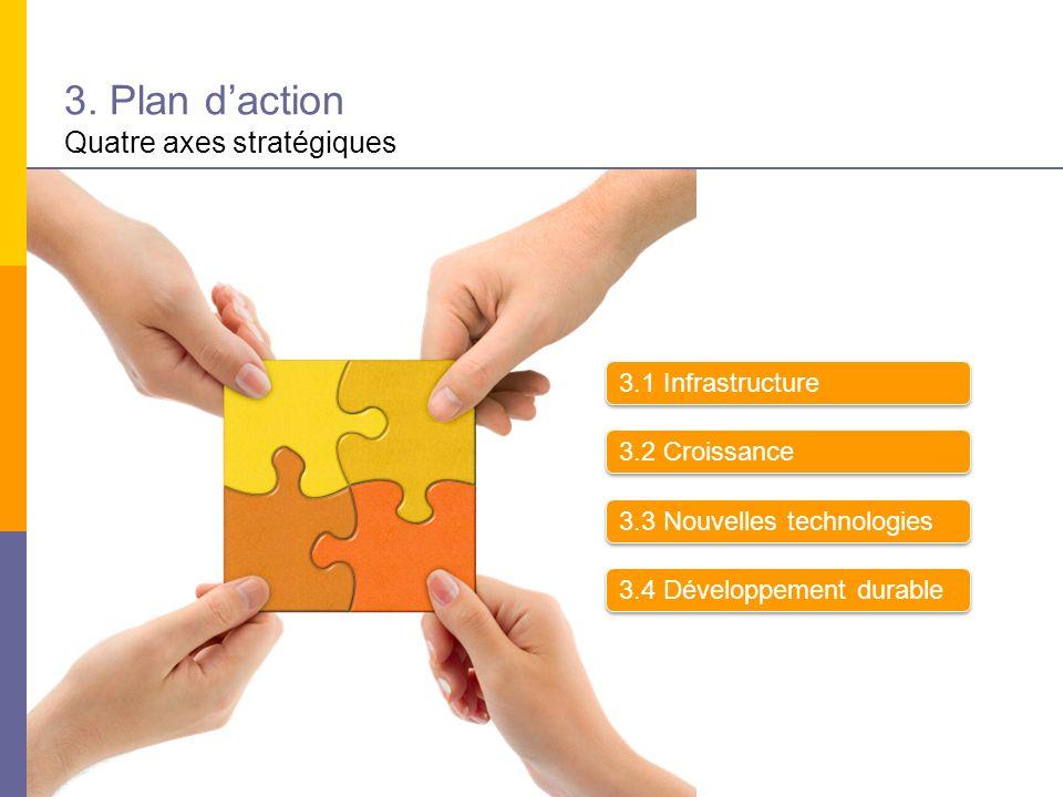 3. Plan d'action Quatre axes stratégiques