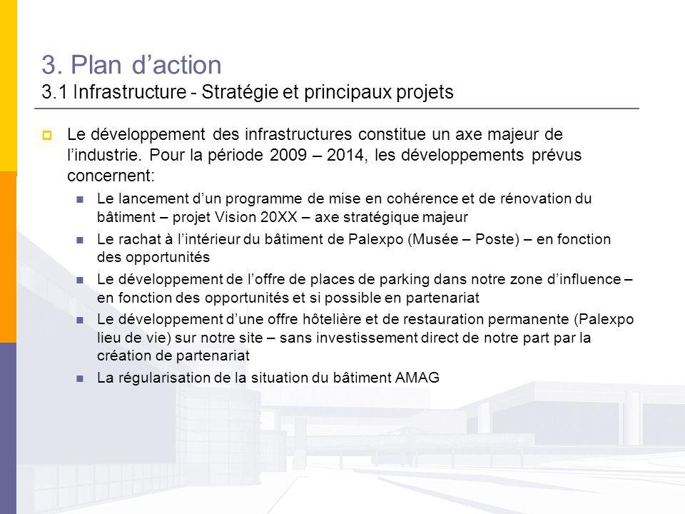 3. Plan d'action 3.1 Infrastructure - Stratégie et principaux projets