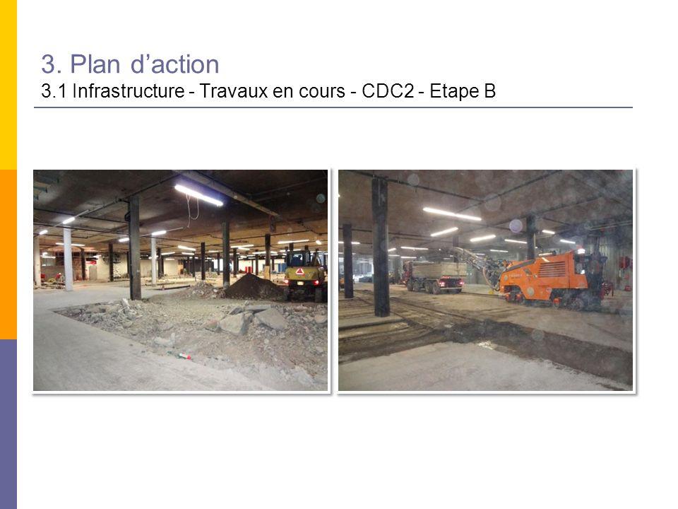 3. Plan d'action 3.1 Infrastructure - Travaux en cours - CDC2 - Etape B