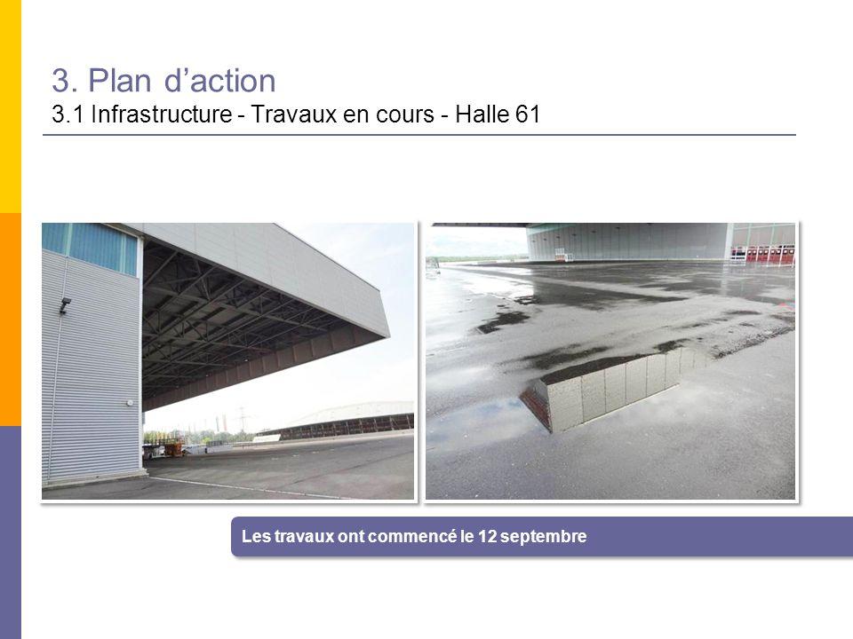 3. Plan d'action 3.1 Infrastructure - Travaux en cours - Halle 61