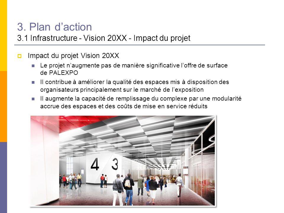 3. Plan d'action 3.1 Infrastructure - Vision 20XX - Impact du projet