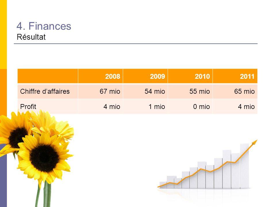 4. Finances Résultat 2008 2009 2010 2011 Chiffre d'affaires 67 mio