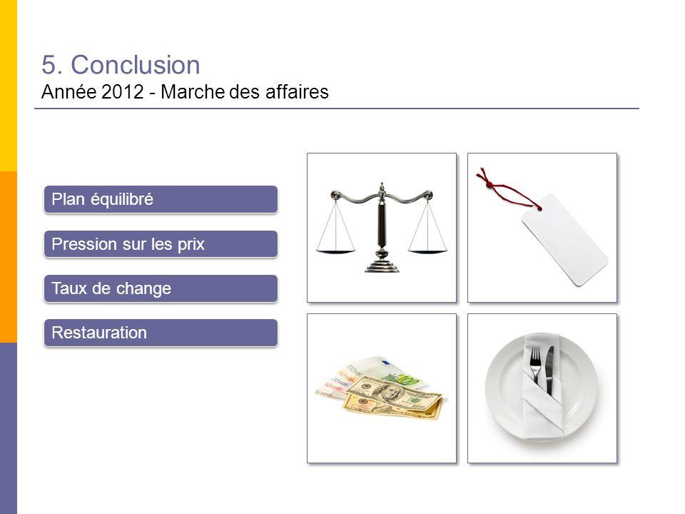5. Conclusion Année 2012 - Marche des affaires