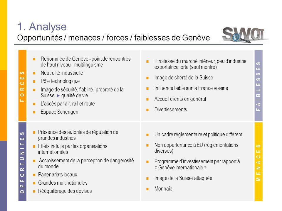 1. Analyse Opportunités / menaces / forces / faiblesses de Genève