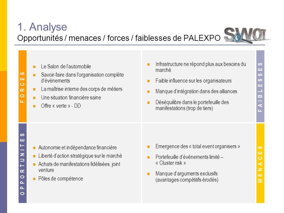 1. Analyse Opportunités / menaces / forces / faiblesses de PALEXPO