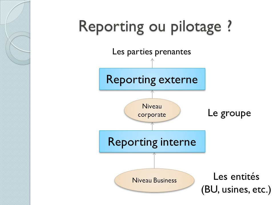 Reporting ou pilotage Reporting externe Reporting interne Le groupe