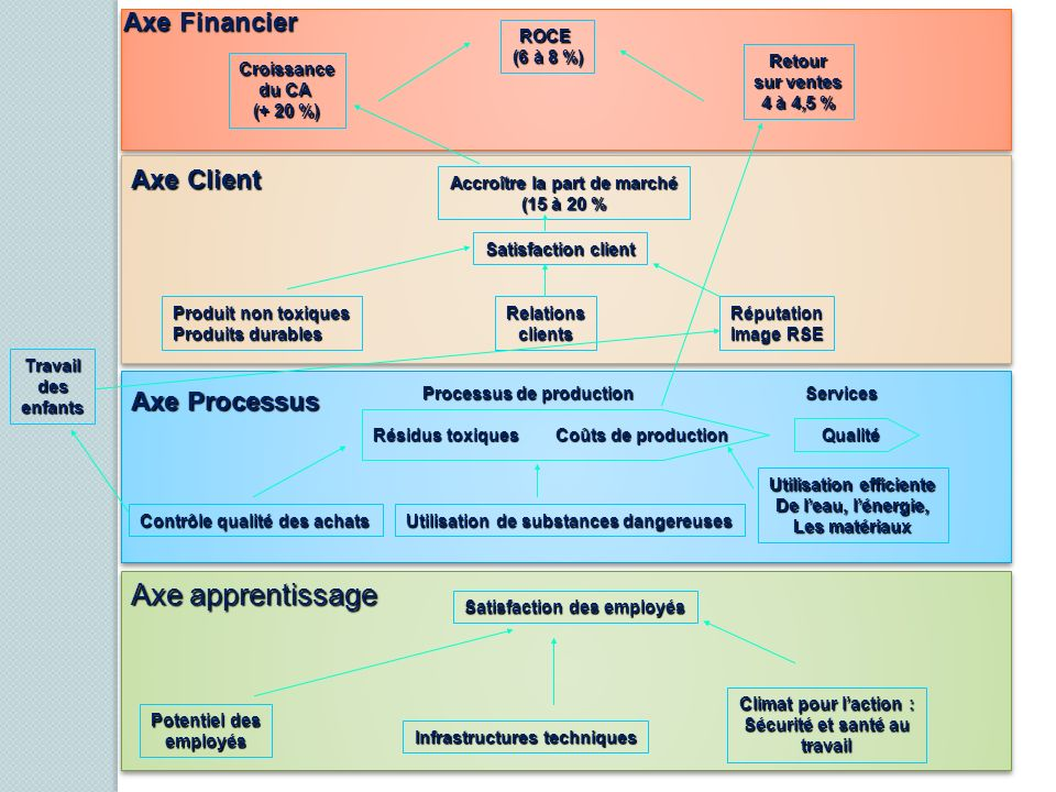 Axe apprentissage Axe Financier Axe Client Axe Processus ROCE