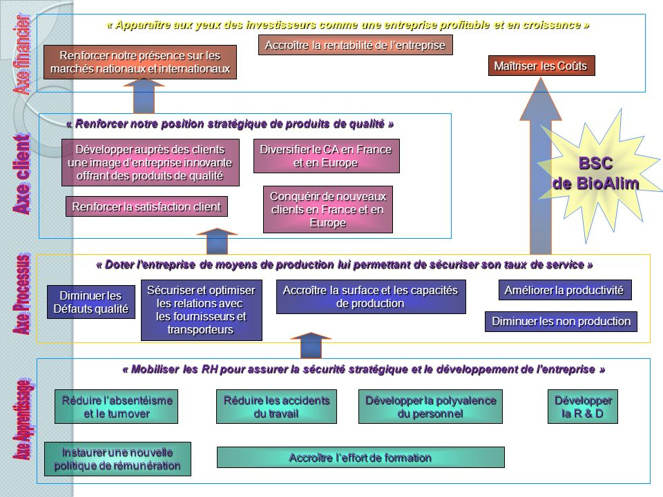 Contr le de gestion et management responsable ppt for Entreprise lucrative